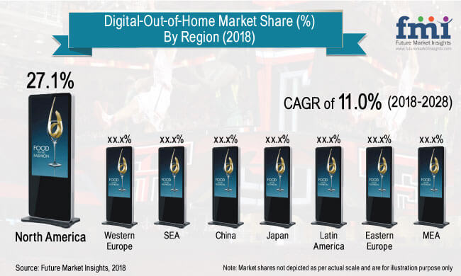 Digital Out-of-Home-Market