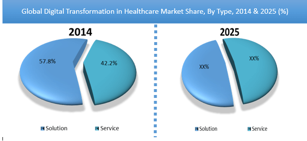 Digital Transformation in Healthcare Market