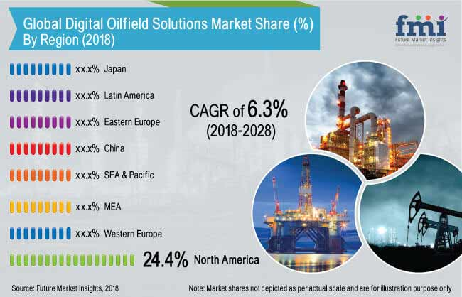 Digital-Oilfield-Solutions-Market