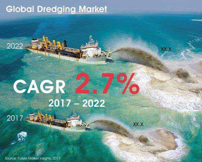 Dredging Market Global Industry Analysis, Size and Forecast