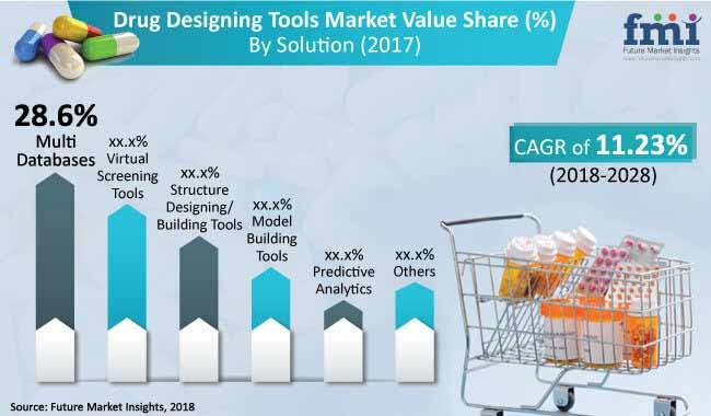 Drug Designing Tools Market