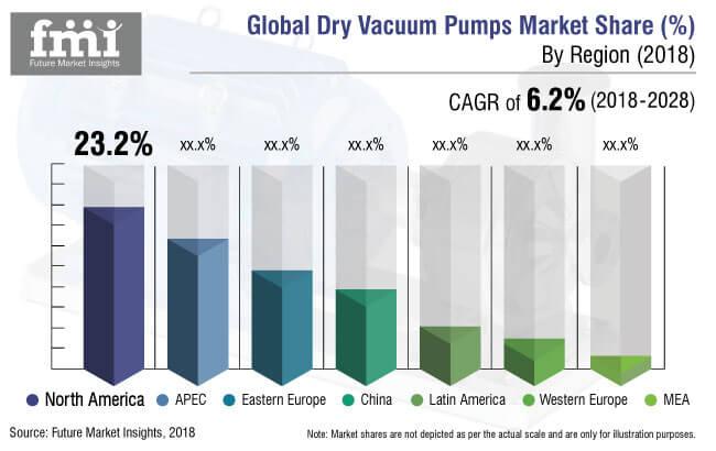 Dry Vacuum Pumps Market