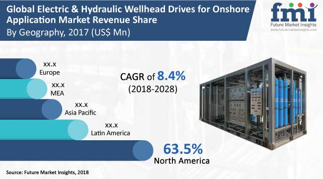 Electric & Hydraulic Wellhead Drives for Onshore Application Market