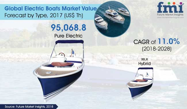 Electric Boats Market