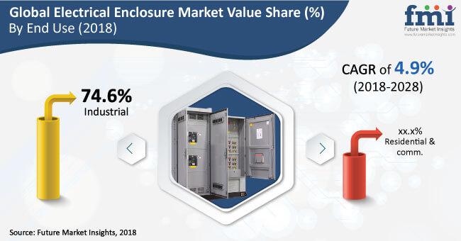 Electrical Enclosure Market