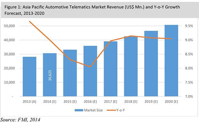 Automotive industry analysis in the us
