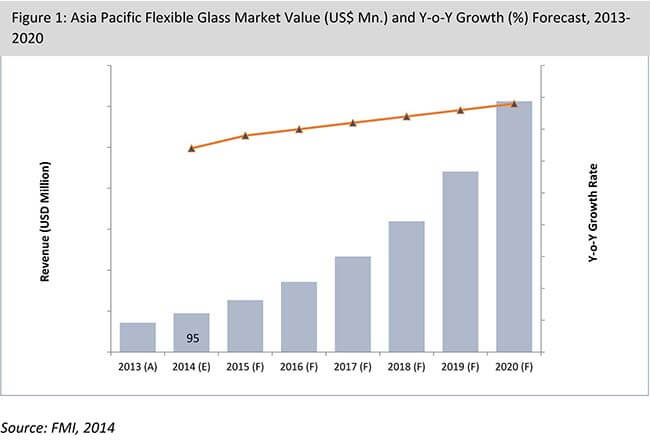 Asia Pacific Flexible Glass Market