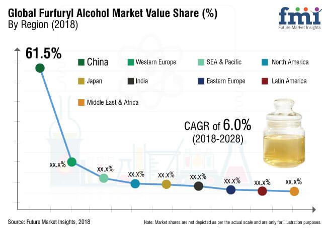 Furfuryl Alcohol Market