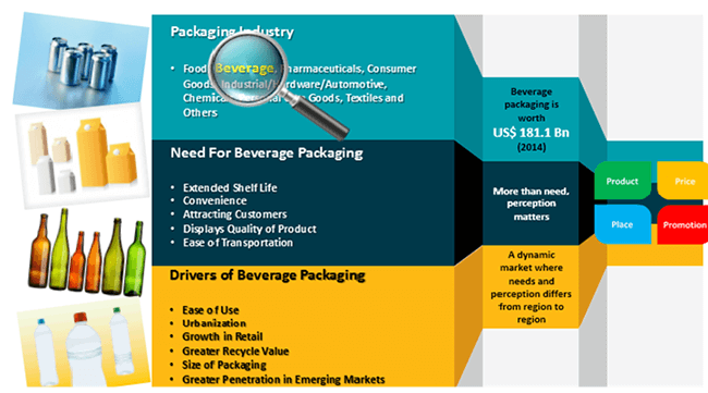 packaging market report and economic analysis Global $52 billion smart packaging market analysis & trends report 2017 - industry forecast to 2025: internet of things and cloud computing boosting the smart packaging technologies.