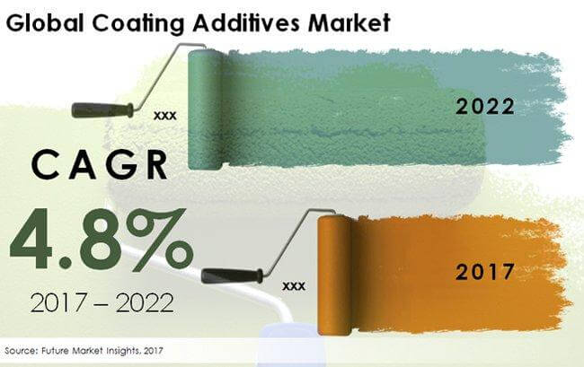 Coating Additives Market Global Industry Analysis, Size and