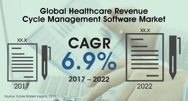 Global Healthcare Revenue Cycle Mgmt Software
