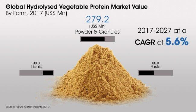Global Hydrolysed Vegetable Protein Market_Image for Preview Analysis