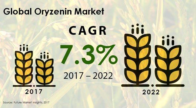 oryzenin-market