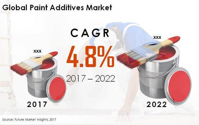 Global Paint Additives Market FMI