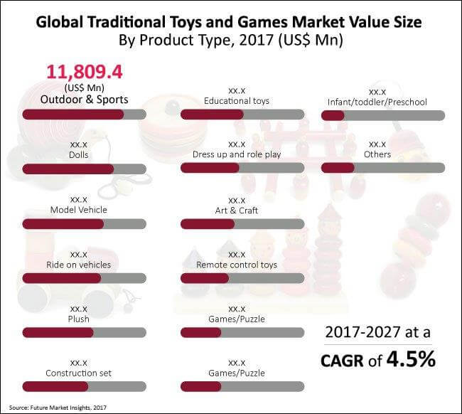 Global Traditional Toys and Games Market_Image for Preview Analysis