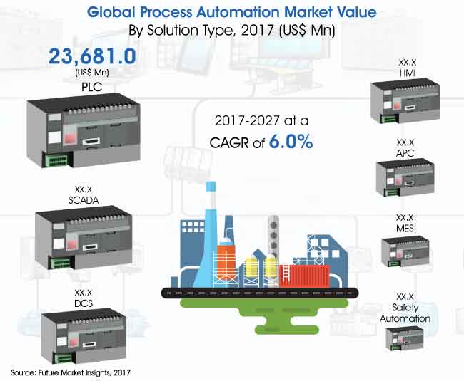 Global Process Automation and Instrumentation Market