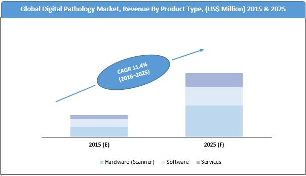 Global-digital-pathology-market