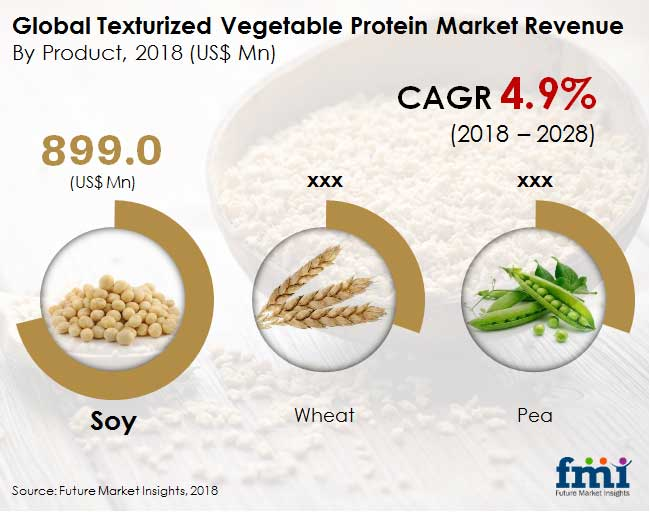 Global-texturized-vegetable-protein-market
