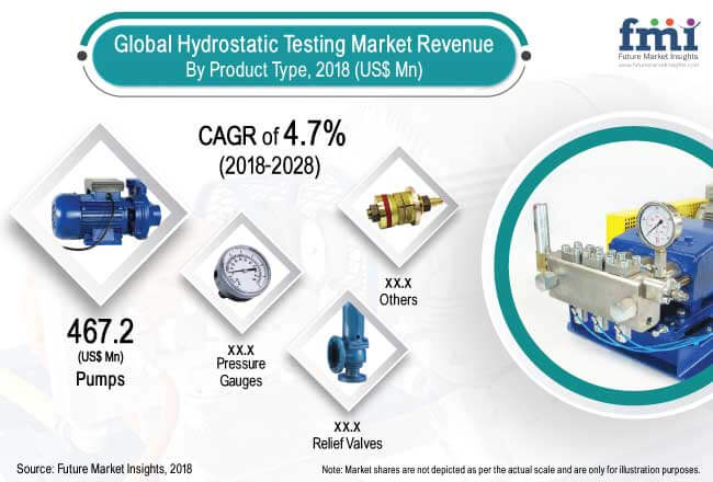 The Hydrostatic Testing Market is expected to reach US$ 771.9 Mn by the end of 2028