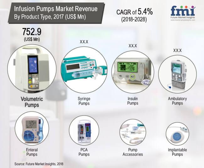 Infusion Pumps Market