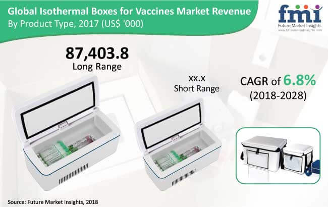 Isothermal Boxes for Vaccines Market