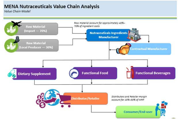 Nutraceuticals Market- Middle East and North Africa (MENA