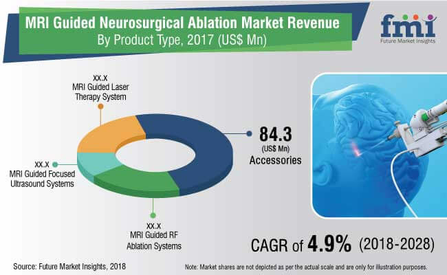 MRI Guided Neurosurgical Ablation Market