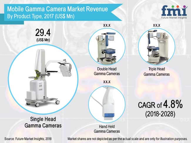 Mobile Gamma Camera Market