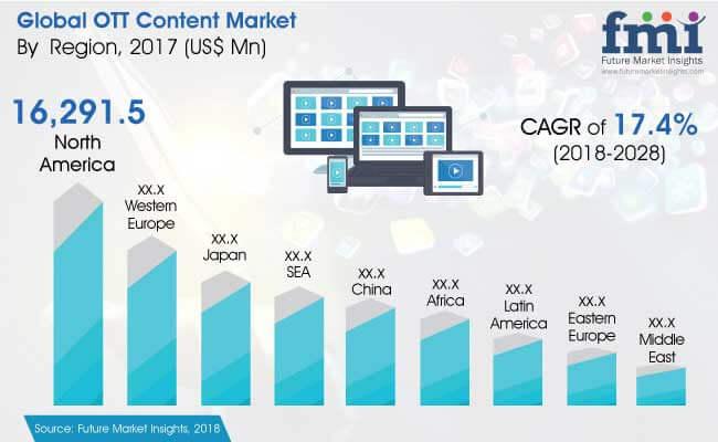 OTT Content Market