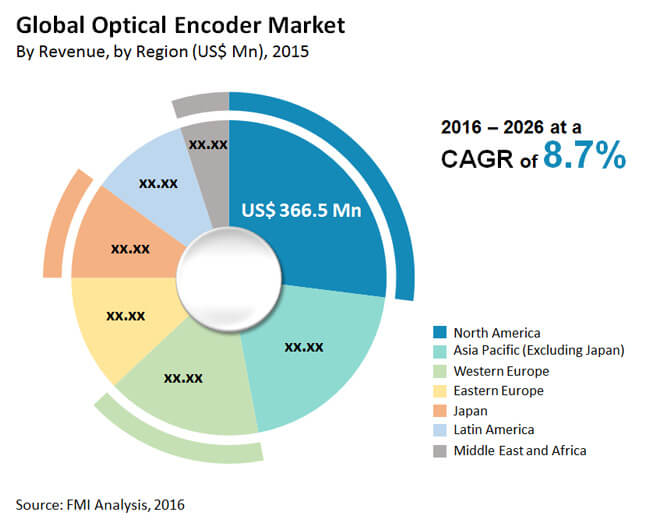 Optical Encoder Market - Global Industry Analysis, Size and