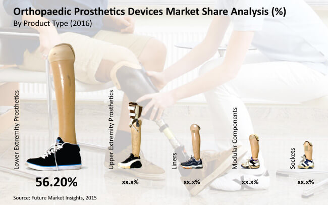 Orthopaedic Prosthetics Device Market Segmentation by Product Type