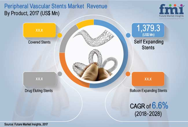 Peripheral Vascular Stents Market