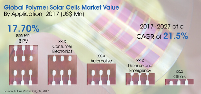 Polymer Solar Cells Market_Image for Preview Analysis
