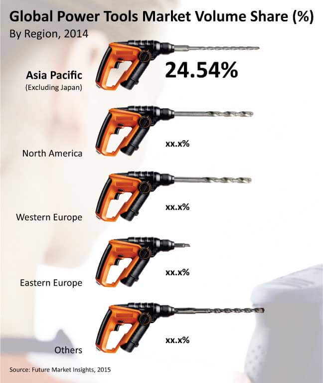 power tools market in apac Power tools facilitate increased ease and convenience to manufacture products engine-driven power tools, electric power tools, and pneumatic power tools are the major types of power tools available in the markettechnavio's analysts forecast the power tools market in apac to grow at a cagr of 503% over the period 2015-2019.