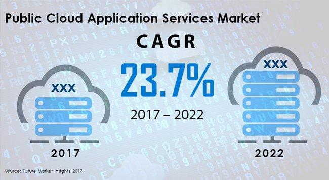 Public Cloud Application Services Market