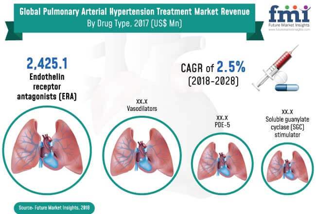 Pulmonary-Arterial-Hypertension-Treatment-Market