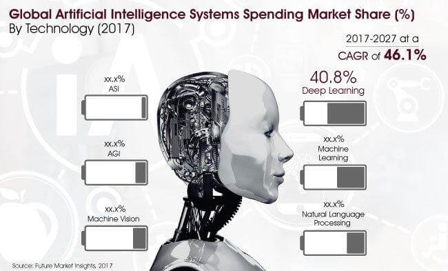 Report Artificial Intelligence Systems Spending Market_Image for Preview Analysis