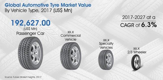 Report   Automotive Tire Market_Image for Preview Analysis