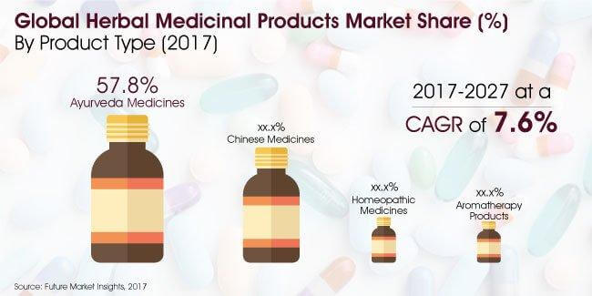 Report   Herbal Medicinal Products Market_Image for Preview Analysis