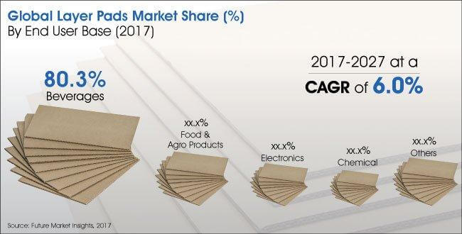 Report   Layer Pads Market_Image for Preview Analysis