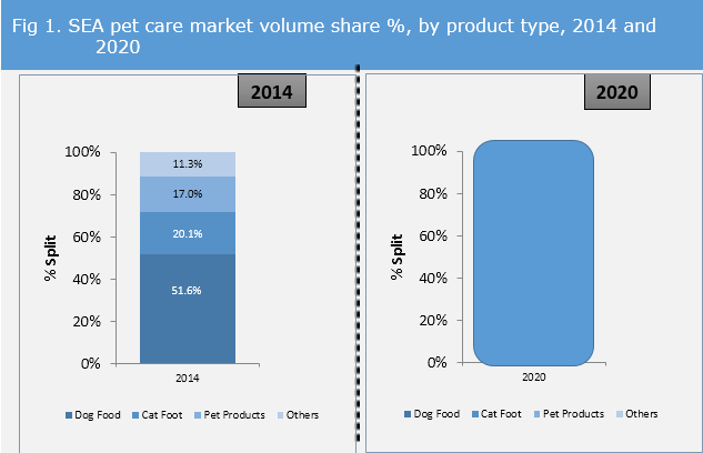 SEA Pet Care Market