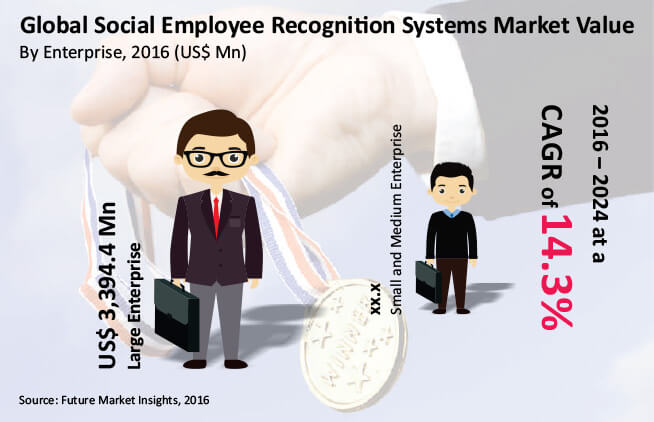 Social-Employee-Recognition-Systems-Market.jpg