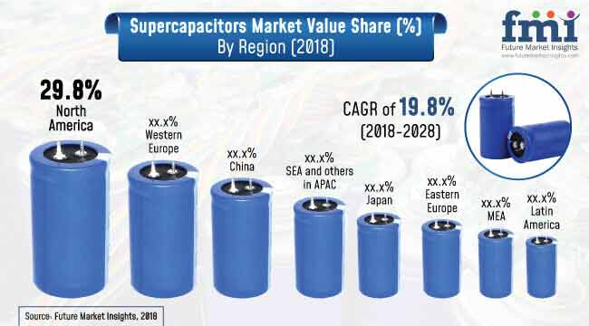 Supercapacitor Market Report, Size, Share Analysis Forecast