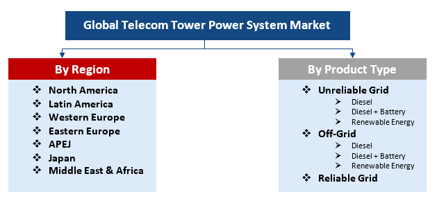 Telecom-Tower-Power-System-Market