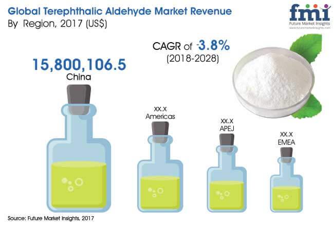 Terephthalic-Aldehyde-Market.jpg