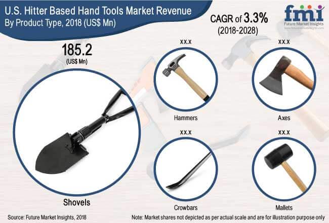 U.S. Based Hitter Hand Tools Market