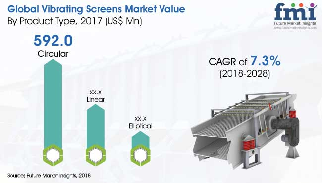 Vibrating screens market