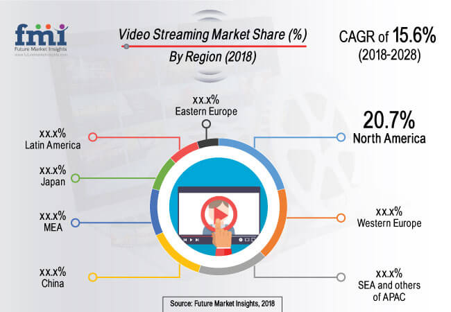 Video streaming market