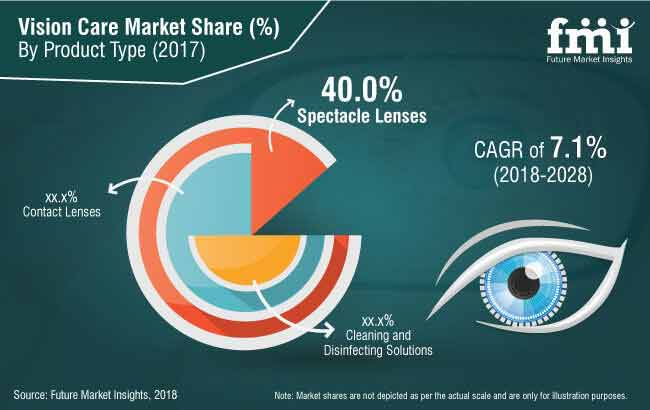 Global Vision Care Market Size, Share, Forecast By 2028