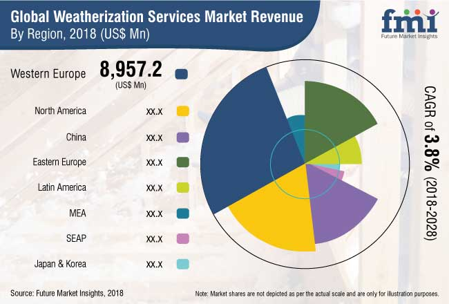 Weatherization Services Market